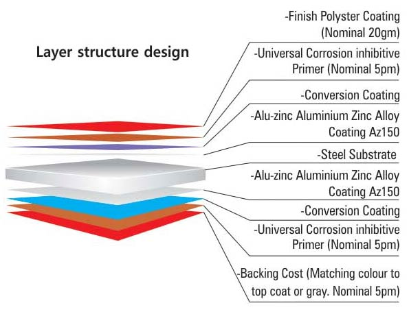 Layer structure of Color Coated Sheet